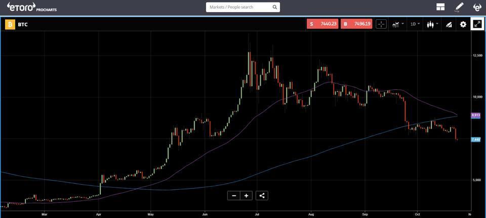 Bitcoin technical analysis has been bearish lately.