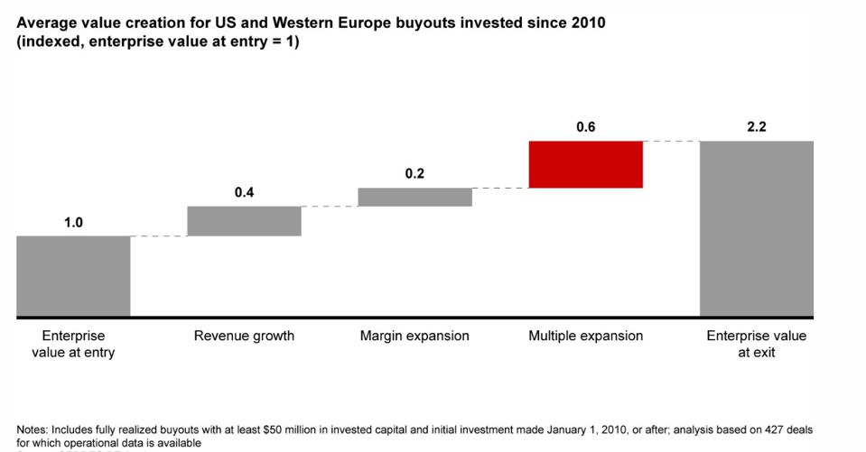 Multiple expansion has been the largest contributor to value creation