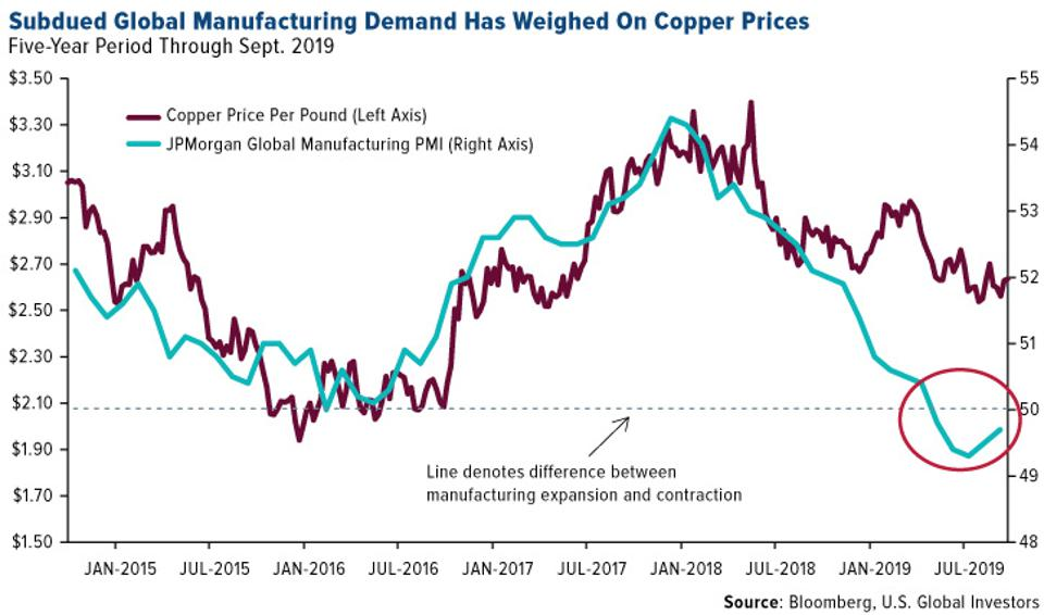 Subdued Global Manufacturing Demand Has Weighed on Copper Prices