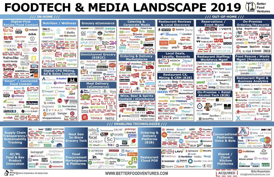 Food Tech Landscape 2019
