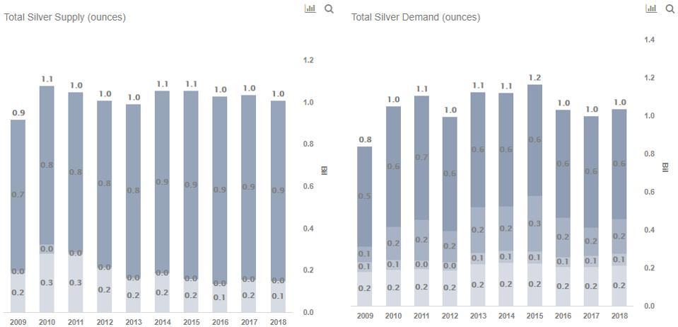 Silver Supply vs Demand