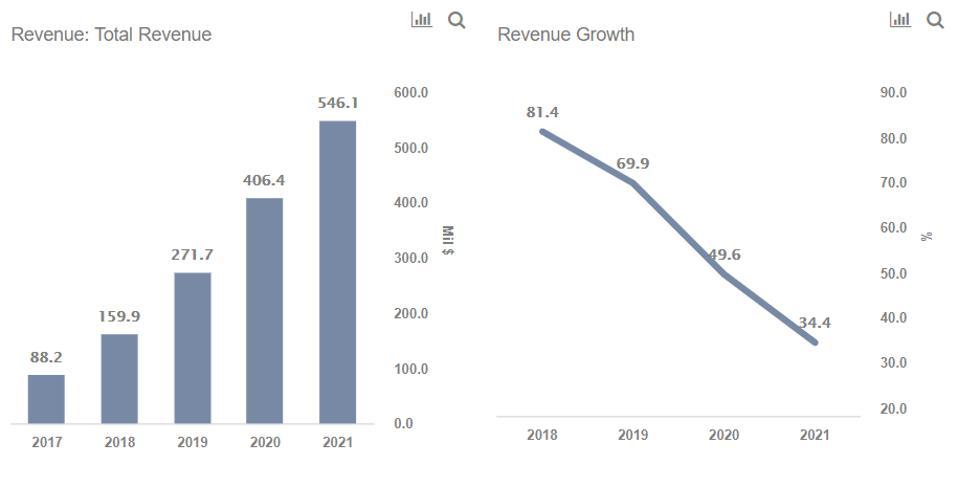 Elastic Stock Revenues
