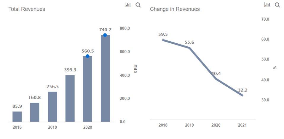 Okta Revenues
