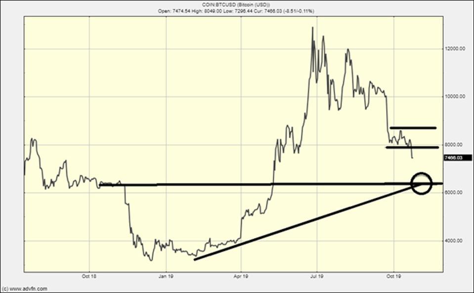 The Bitcoin chart is bearish