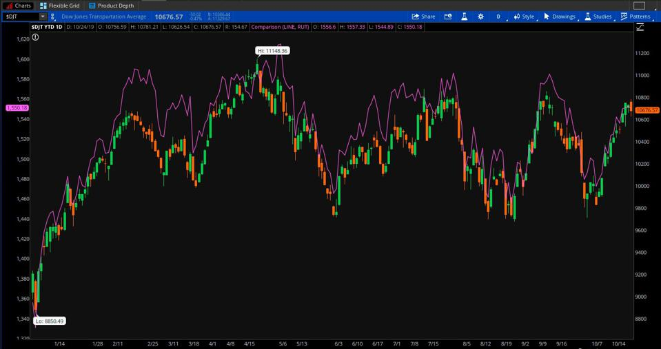 FIGURE 1: FORTUNE TELLERS? The Dow Jones Transportation Average ($DJT-candlestick) and the Russell 2000 small-cap index (RUT-purple line) are sometimes seen as barometers for the broader economy, particularly on whether the near future looks weak or strong. Both have traded pretty much in sync year-to-date, and both are pointing up lately. However, they're also near recent highs, so next steps could be important. Data Sources: S&P Dow Jones Indices, FTSE Russell. Chart source: The thinkorswim® platform from TD Ameritrade. For illustrative purposes only. Past performance does not guarantee future results.