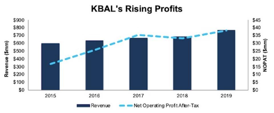 KBAL Rising Profits