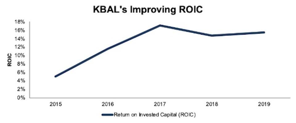 KBAL Improving ROIC