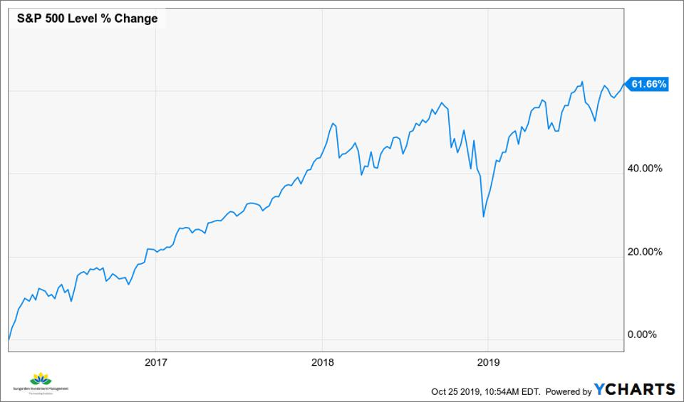 S&P 500 from 2/12/2016-10/24/2019