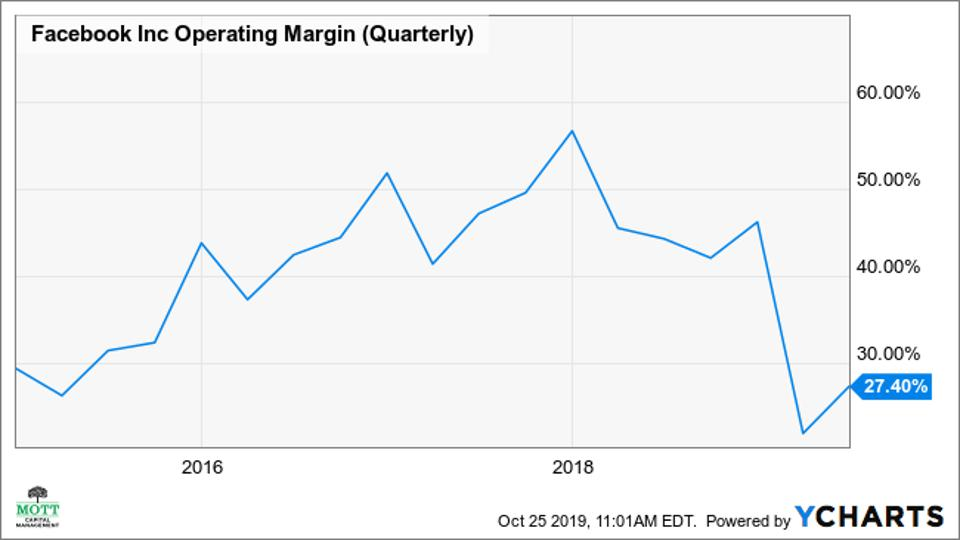 A chart showing FB's declining operating margins.