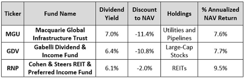 These 4 Unusual Stocks Can Give You A 20.3% Dividend