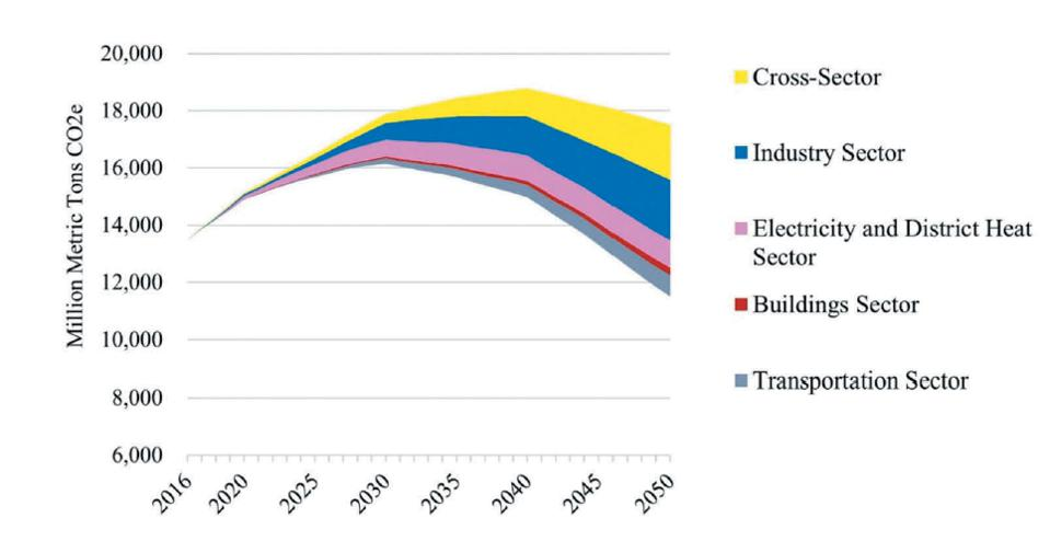 China's greenhouse gas emissions reductions by sector under the low-carbon scenario.