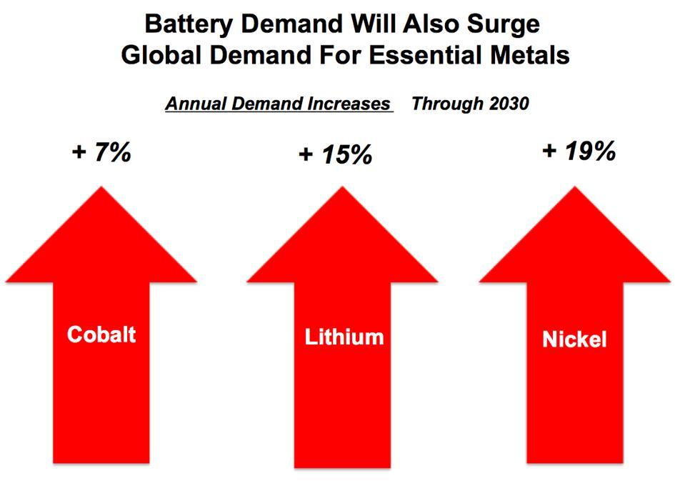 Metal demand gains for batteries