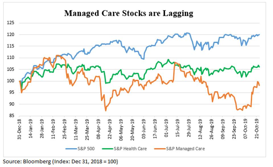 Chart showing S&P Managed Care Index Lagging the S&P 500 and S&P Health Case indexes
