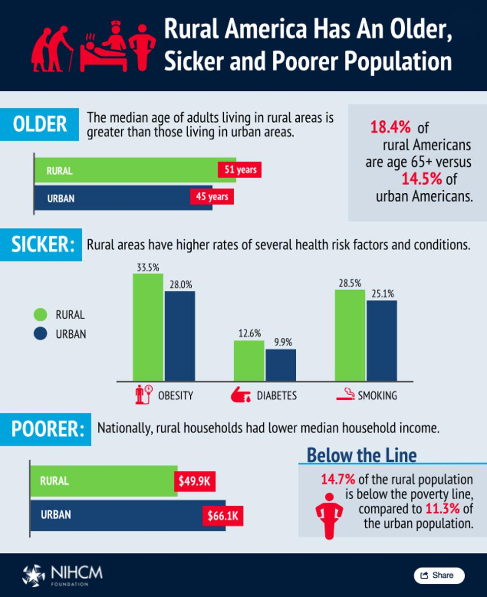 Rural America Has An Older, Sicker, And Poorer Population