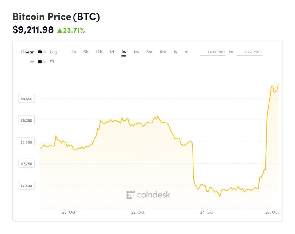 bitcoin, bitcoin price, ethereum, litecoin, ripple, XRP, chart