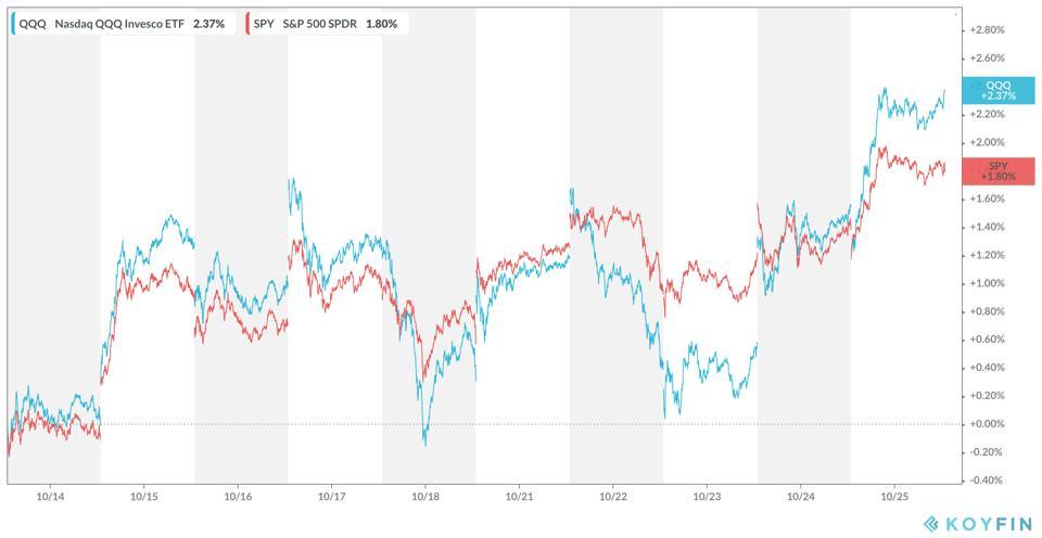 10-дневное представление акций США