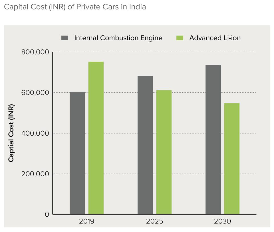 Electric vehicles will be cheaper to purchase than internal-combustion vehicles as soon as 2023 in India, RMI predicts.