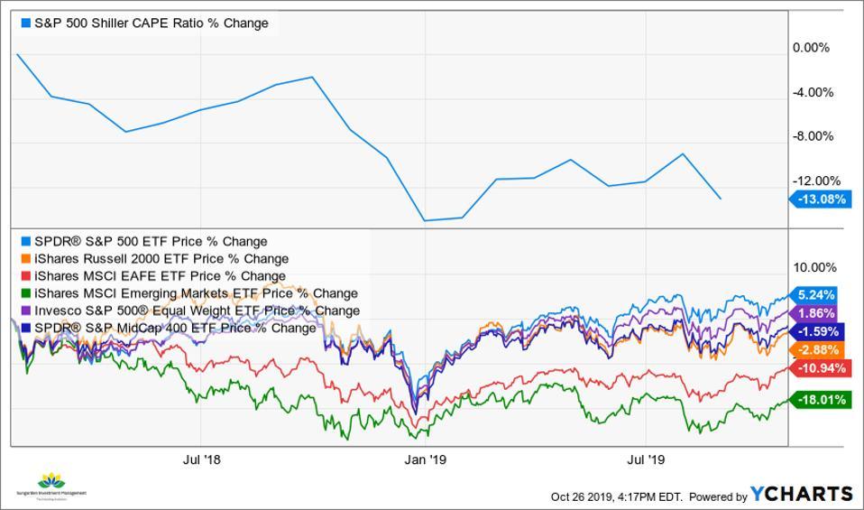 CAPE and Stock Market Indicators