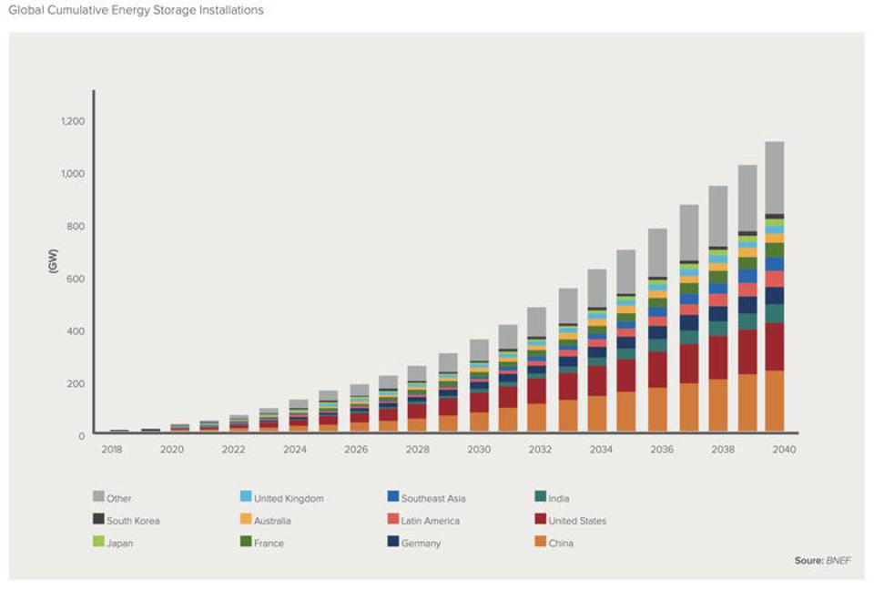 Global cumulative energy storage installations.