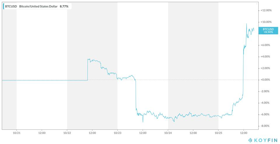 Bitcoin Five-day Performance
