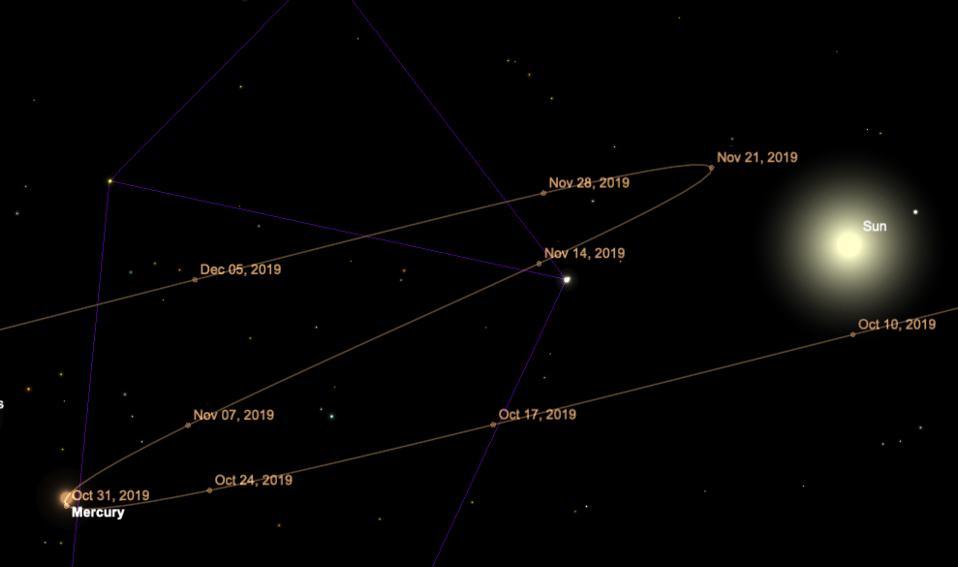 Mercury's apparent retrograde motion from October 31 through November 20, 2019.
