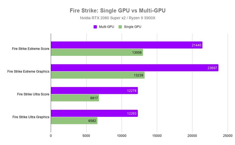 Fire Strike: Single GPU vs Multi-GPU on the 20th Anniversary Talon