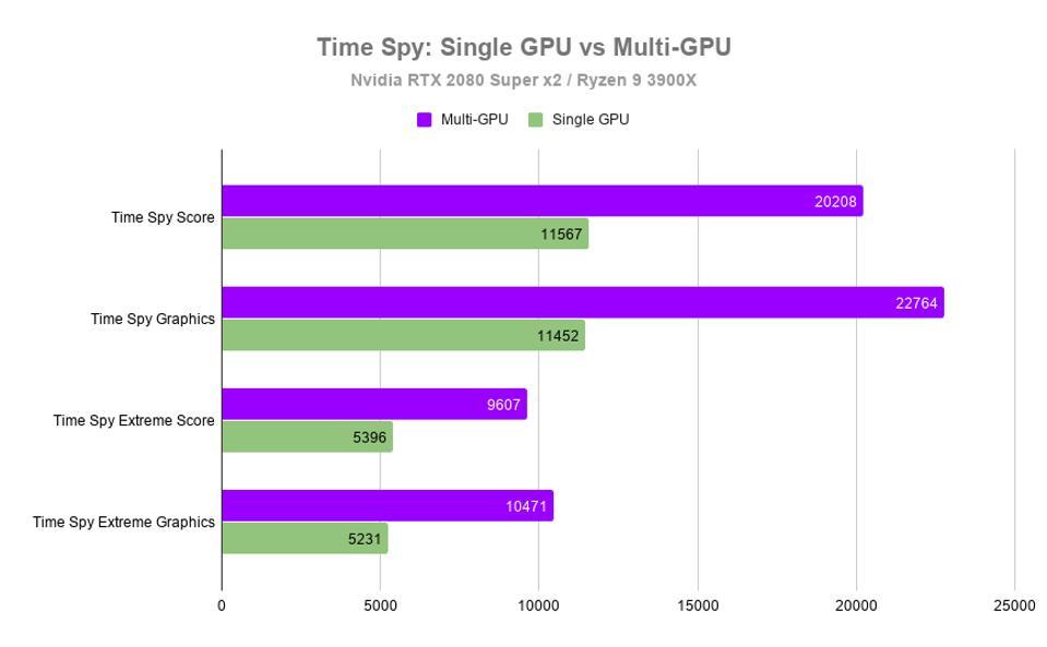 Time Spy: Single GPU vs Multi-GPU on the 20th Anniversary Talon
