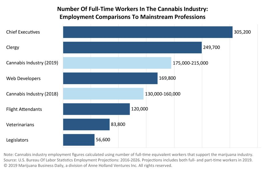 Graph of Jobs in Cannabis compared to other industries