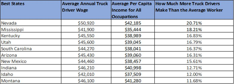 Table listing the best states for truck drivers by annual mean wage/