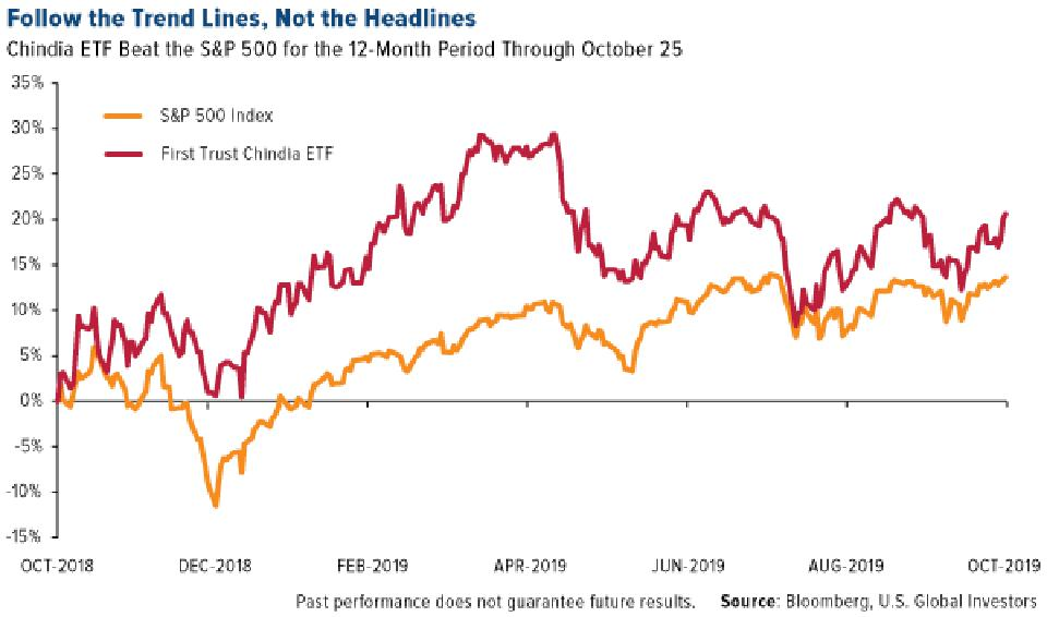Chindia ETF Beat the S&P 500 for the 12-Month Period Through October 25
