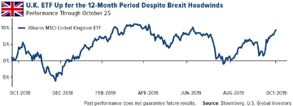 U.K. ETF Up for the 12-Month Period Despite Brexit Headwinds