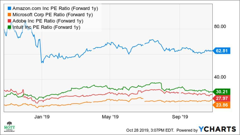 PE ratios for MSFT, AMZN, ADBE, and INTU