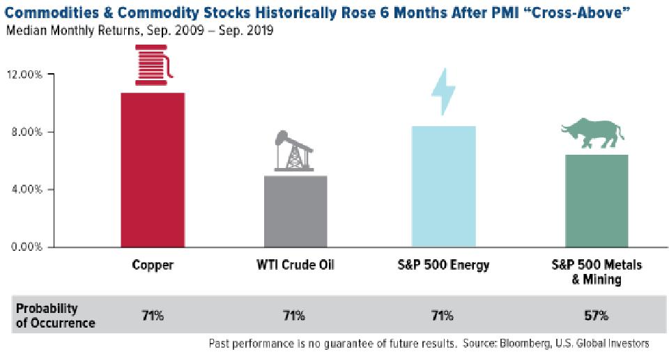 Commodities & Commodity Stocks Historically Rose 6 Months After PMI Cross-Above