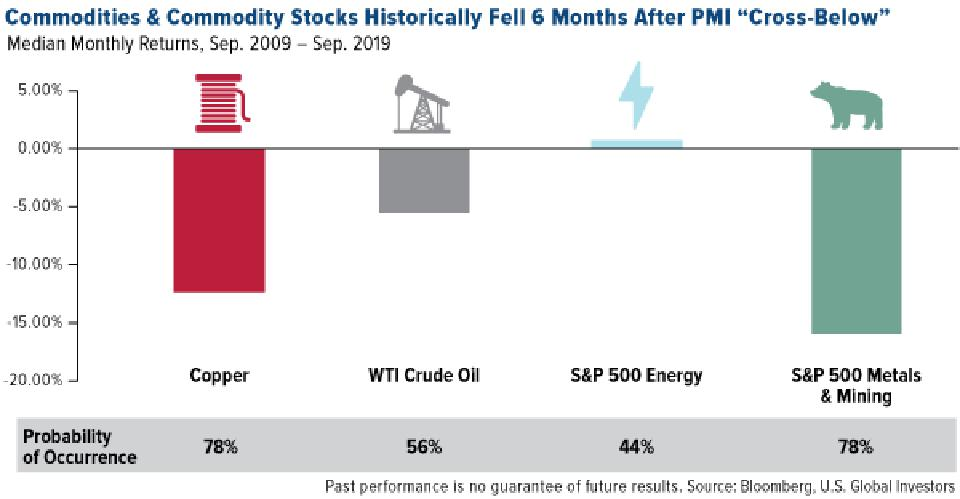 Commodities & Commodity Stocks Historically Fell 6 Months After PMI Cross-Below