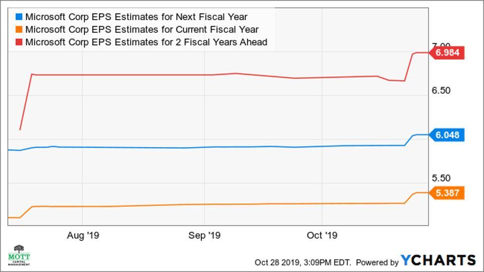 Consensus analysts earnings estimates of Microsoft