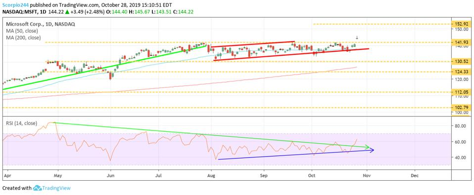 A chart showing MSFT's technical trends