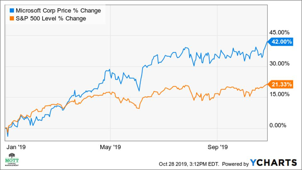 A chart showing the performance of the S&P 500 and Microsoft.