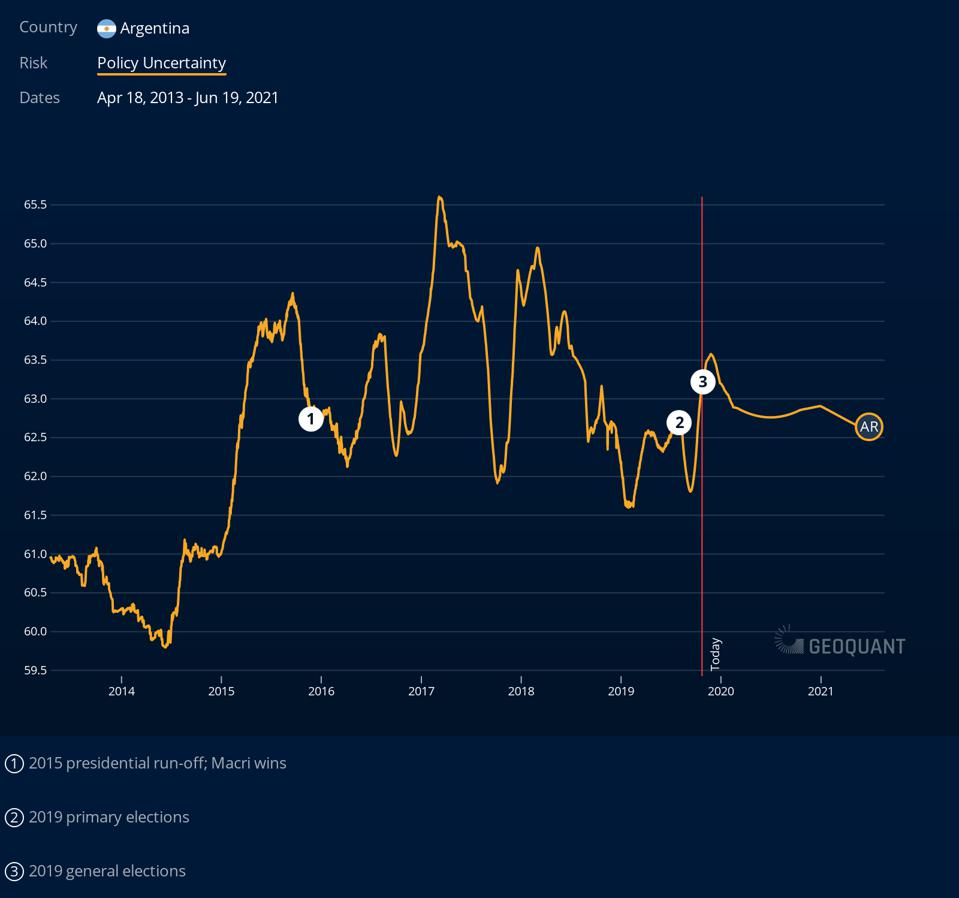 Argentina: Policy Uncertainty