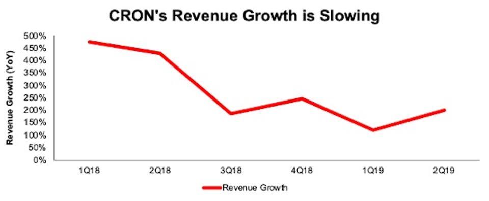 CRON Revenue Growth Slowing
