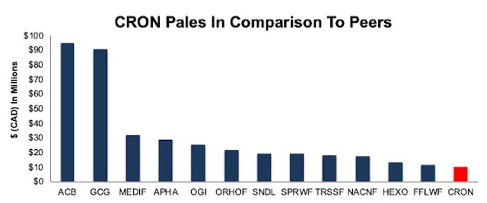 CRON Revenue Vs. Peers