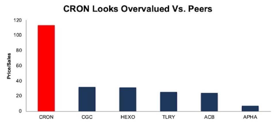 CRON Price To Sales Vs. Peers