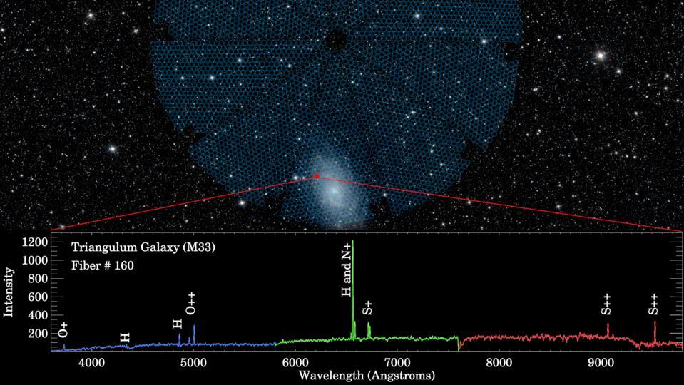 DESI is an instrument for measuring dark energy.