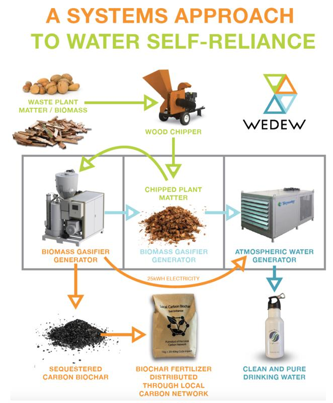 A Systems Approach To Water Self-Reliance