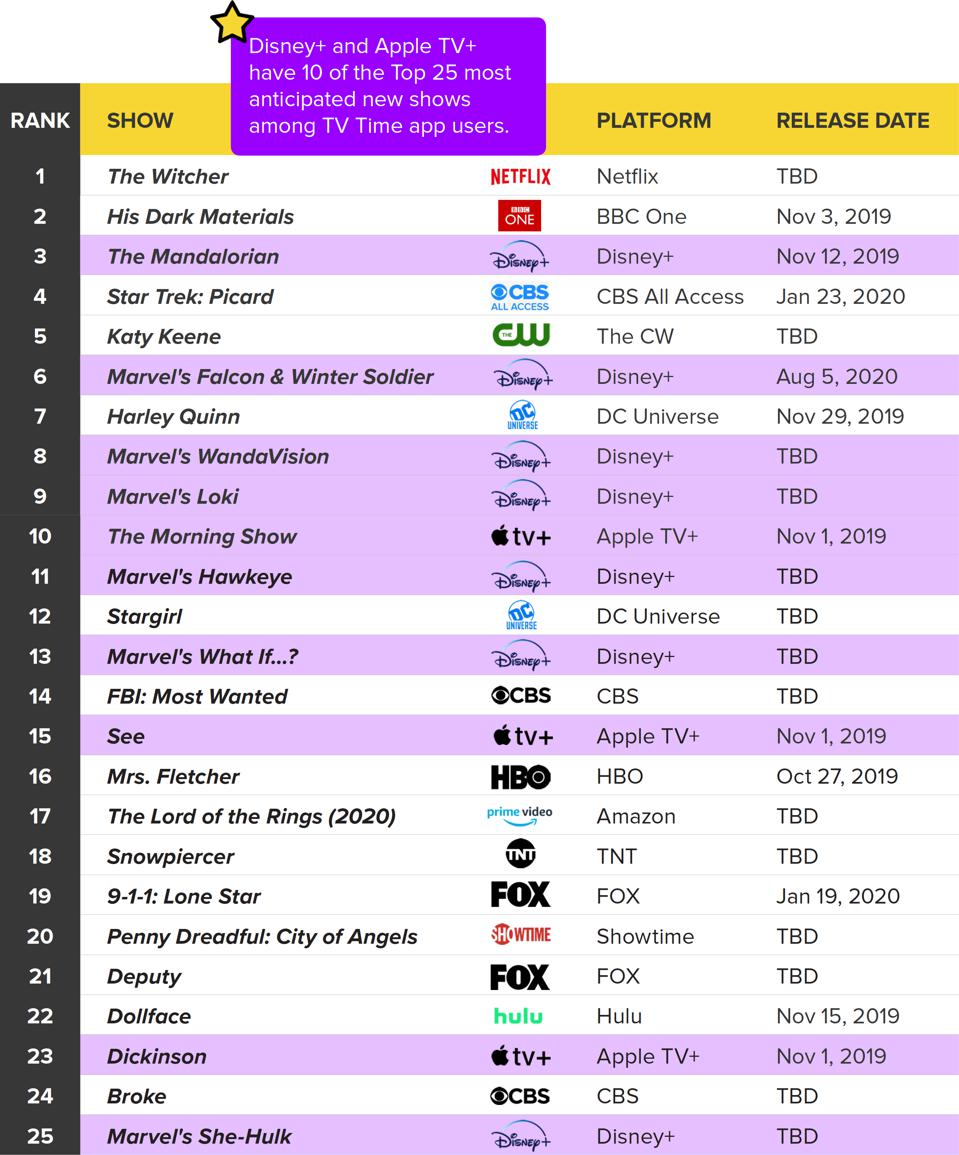 Disney+, Apple TV+, Quibi, NBCU's Peacock, HBO Max, Netflix, Amazon Prime Video, Hulu, Streaming Wars