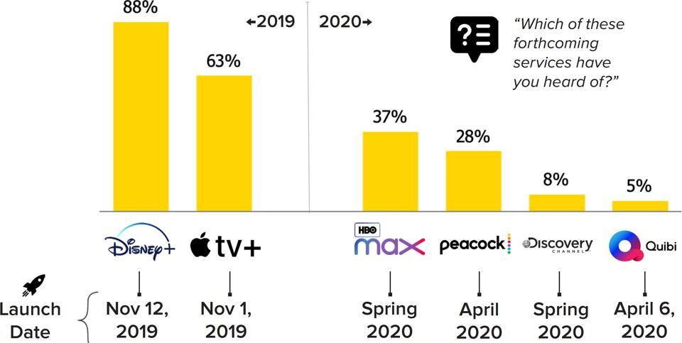 Disney+, Apple TV+, HBO Max, NBCU's Peacock, Discovery Channel, Quibi, Streaming Wars