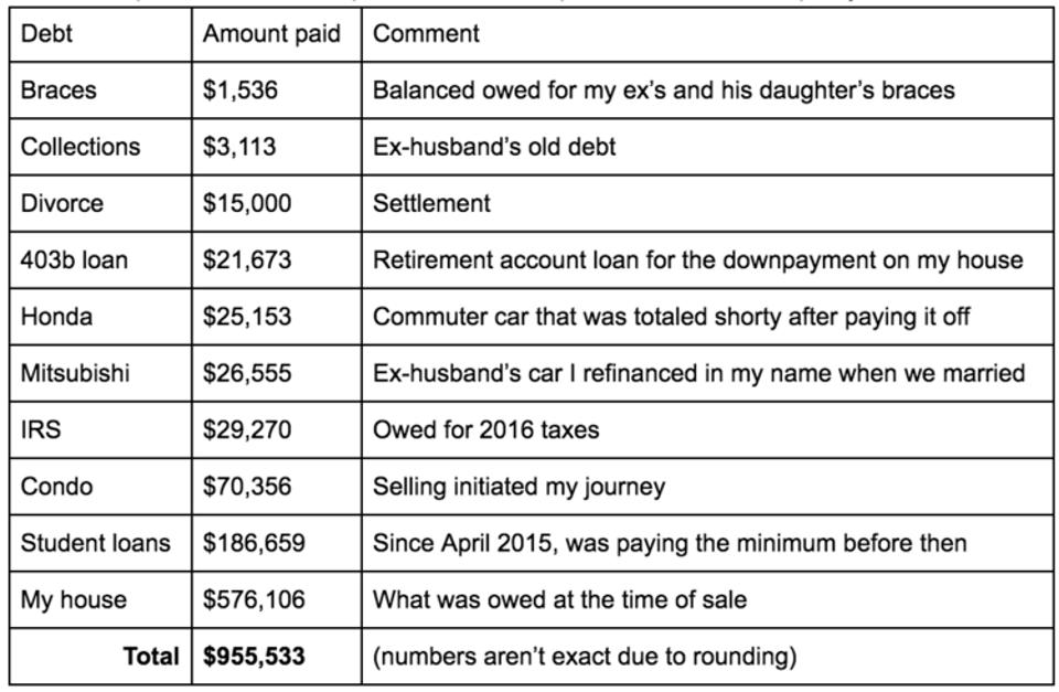 McElroy's debt totaled nearly $1 million.