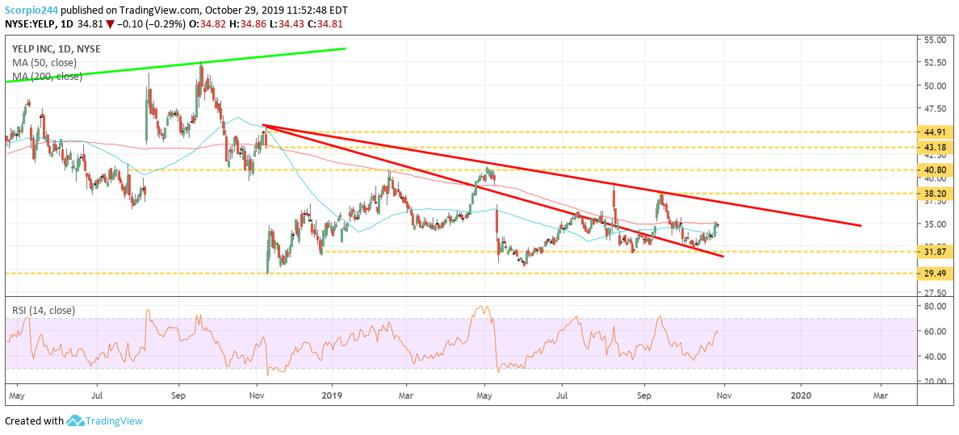 Technical chart of Yelp showing 2 downtrends.