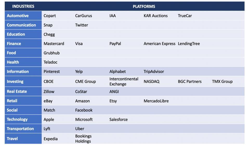 Platforms across industries