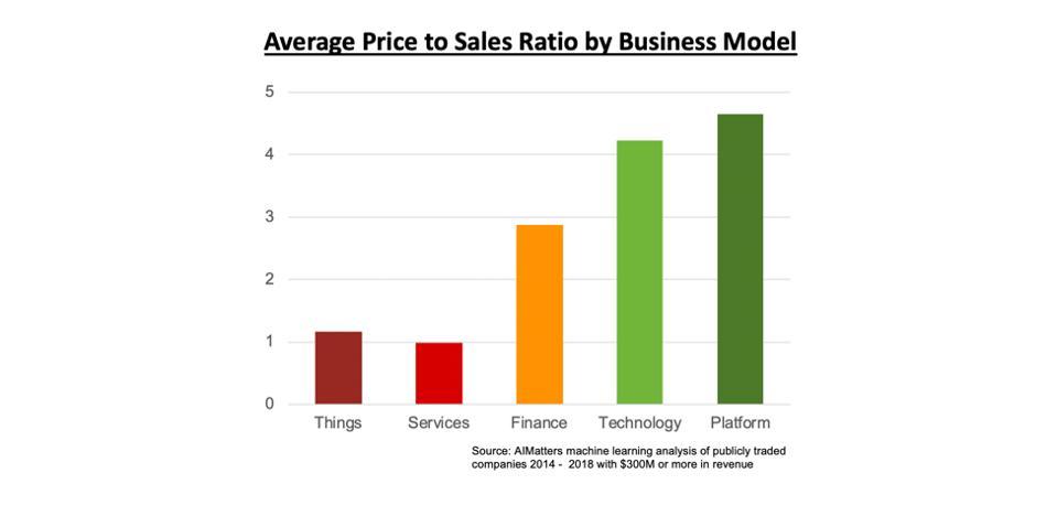 Price to Sales ratios