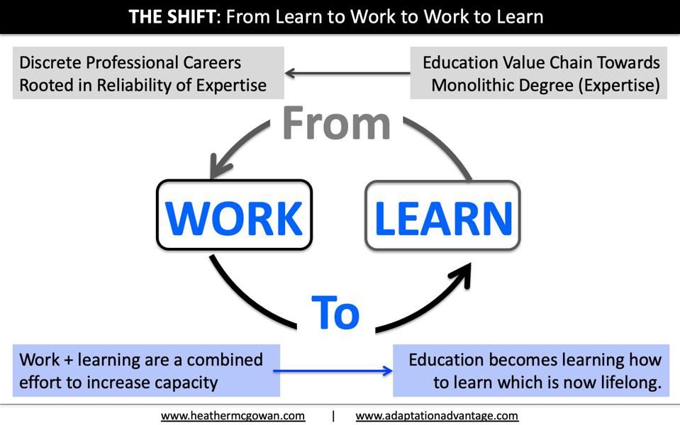 From Learning in order to work, to working in order to learn continuously